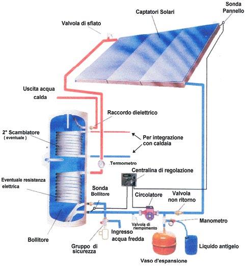 Valvola Caldaia Pannello Solare : Enereco soluzioni srl energy solutions