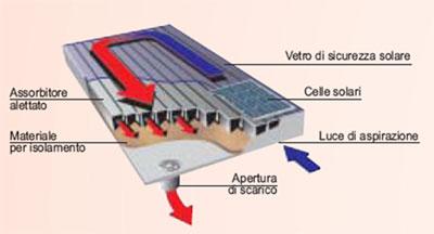 Enereco soluzioni srl energy solutions for Piani di produzione